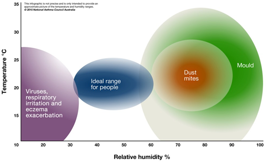 Approximation of optimal temperature and humidity ranges for people with respiratory issues.